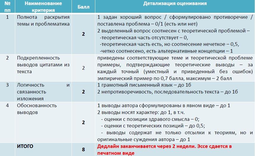 таблица эссе